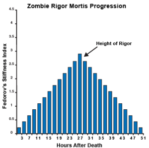Zombie Rigor Mortis Progression